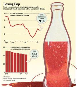 Soft Drink Graph